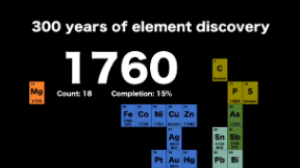 300 years of element discovery in 99 seconds